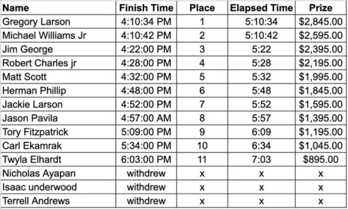 Season Finale 50 Mile Sled Dog Race Results